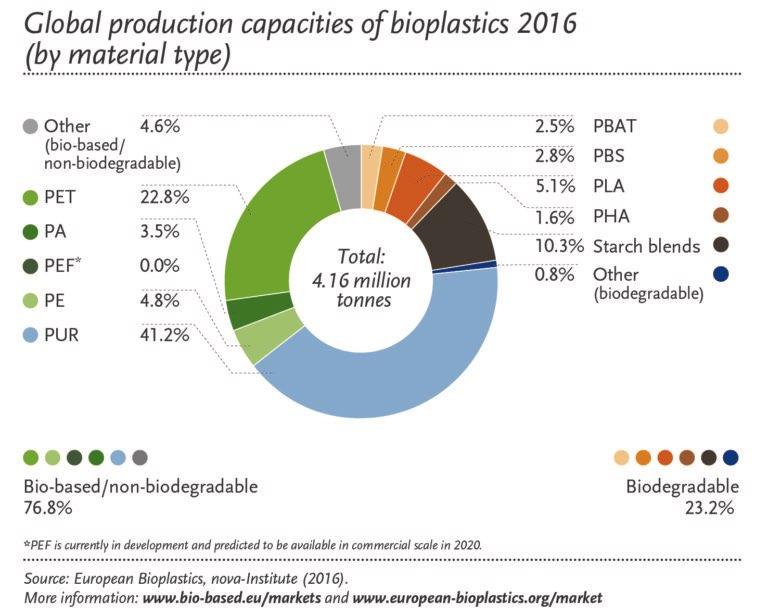 Statistiche mercato delle BioPlastiche nel 2016